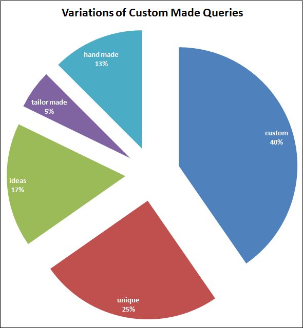 2015 Holiday Season Keyword Data: Engagement Ring 1432-custom-design-queries-21