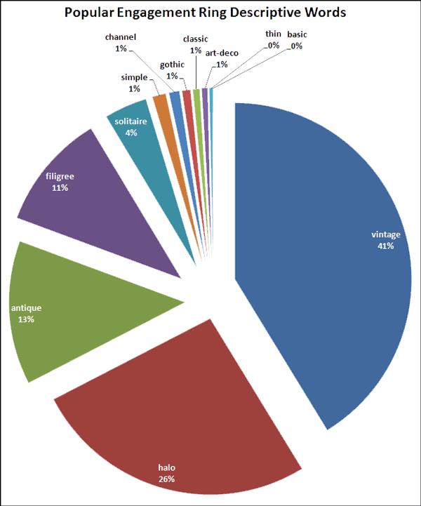 2015 Holiday Season Keyword Data: Engagement Ring 1432-popular-descriptive-words-69