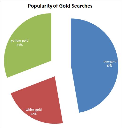 2015 Holiday Season Keyword Data: Engagement Ring 1432-popular-gold-phrases-66