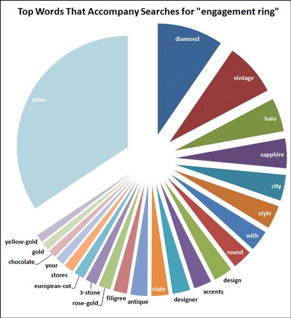 2015 Holiday Season Keyword Data: Engagement Ring 1432-top-accompanying-words-25