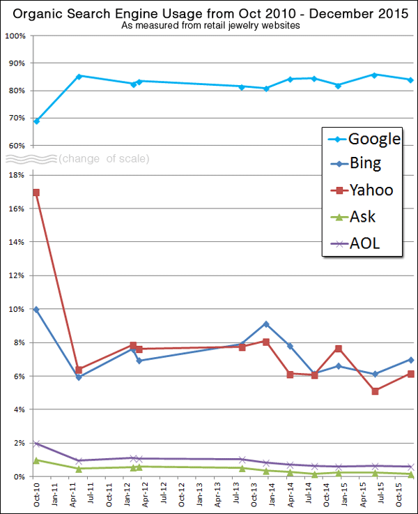Organic Search Engine Results from 2015 TBT 1434-search-engines-82