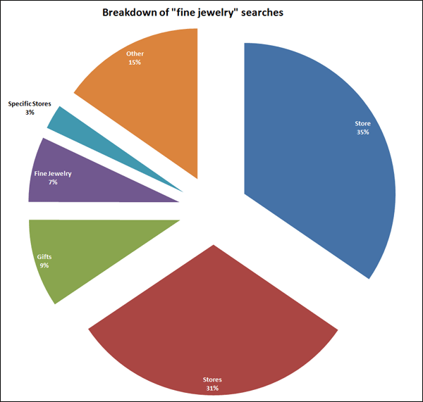 2015 Holiday Season Keyword Data: Fine Jewelry 1437-fine-jewelry-query-breakdown-64