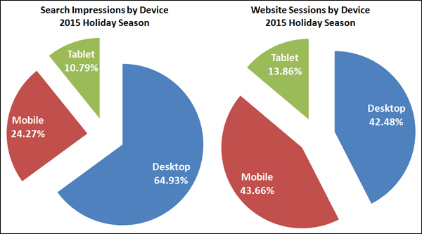 2015 Holiday Season Keyword Data: Query Word Count and Unique Keywords 1443-impressions-vs-sessions-35