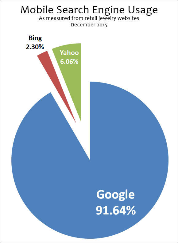 Organic Mobile Search Engine Results from December 2015 1448-mobile-search-engines-45