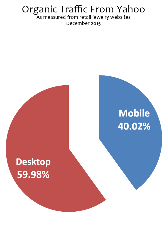 Organic Mobile Search Engine Results from December 2015 1448-organic-traffic-from-yahoo-25