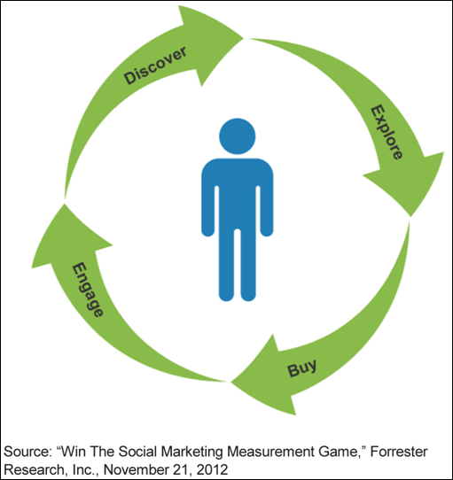 Social Media is The Glue Holding The Customer Life Cycle Together 1476-customer-life-cycle-59
