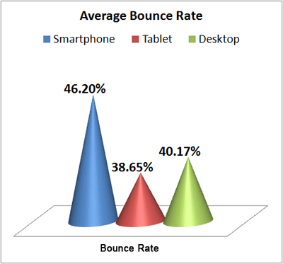 Early 2013 Holiday Season Mobile vs. Desktop average-boune-rate