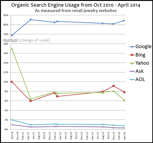 Latest Organic Search Engine Results 2262-989-organic-search-engine-usage