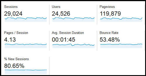 Google Analytics: Understanding the Audience Overview Report 3036-1059-ga-audience-overview-stats