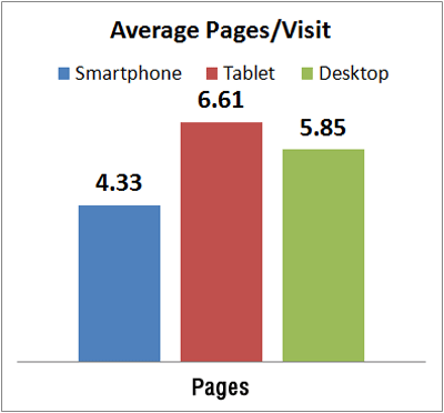 Black Friday Mobile vs. Desktop Engagement Rates 3776-879-average-pages-per-visit