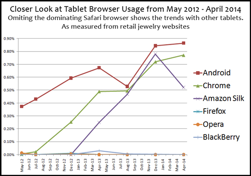 Mobile Device and Web Browser Usage Statistics for Jewelry Websites 4330-988-tablet-browser-usage-omiting-safari-line-chart