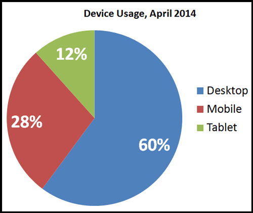 Mobile Device and Web Browser Usage Statistics for Jewelry Websites 7812-988-device-usage