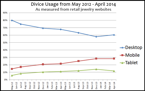 Mobile Device and Web Browser Usage Statistics for Jewelry Websites 8237-988-device-usage-line-chart