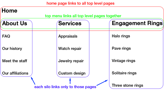 Using Silo Website Architecture on a Jewelry Website 8386-silo-structure-illistrated