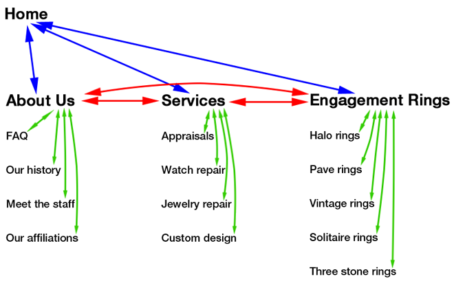 Using Silo Website Architecture on a Jewelry Website 9341-silo-structure-linking