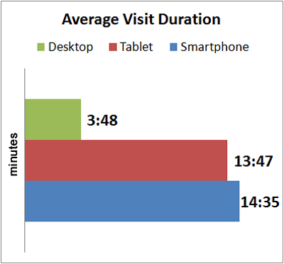 Early 2013 Holiday Season Mobile vs. Desktop average-visit-duration